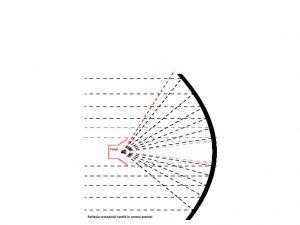 cum se propaga si se focalizeaza semnalul satelit