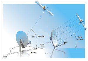 Reglaj service antena satelit offset
