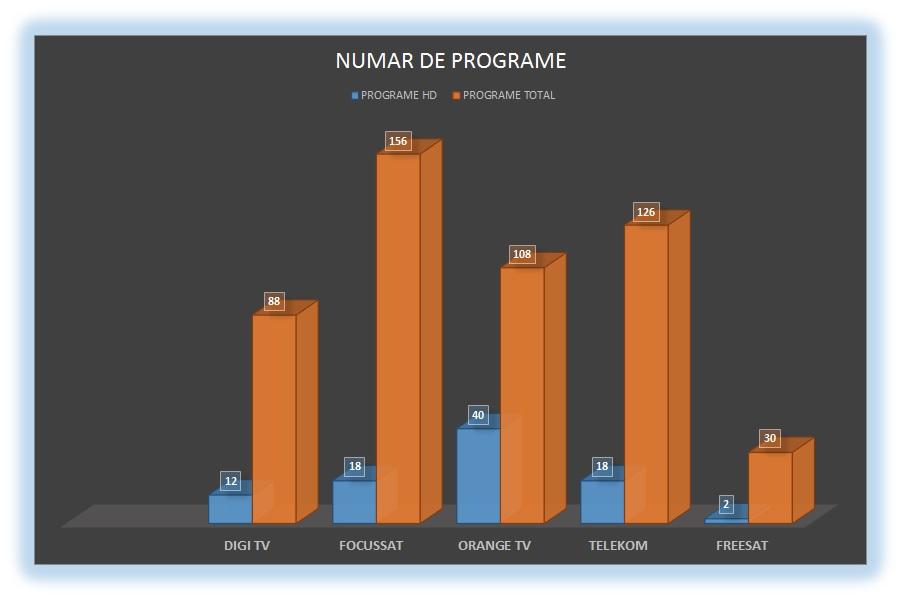 Studiu comparativ numar programe