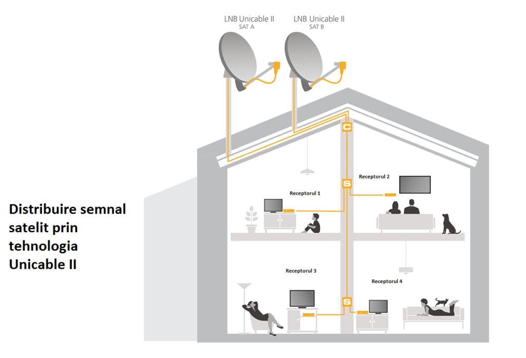 distribuire-semnal-satelit-lnb-unicable